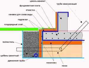 Фундамент -плита